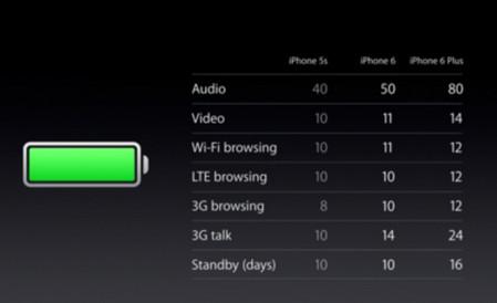 sac pin dung cach cho iphone 3 1 - Hướng dẫn sạc pin đúng cách cho iPhone 6 cũ để tránh bị chai pin
